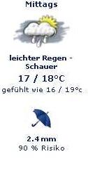 Wettervorhersage: Temperatur 17 - 18°, gefuehlt wie 16 - 19°
